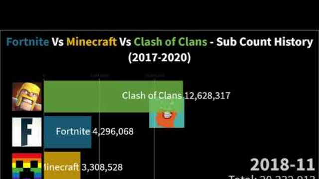 Fortnite Vs Minecraft Vs Clash of Clans   Sub Count History 2017 2020